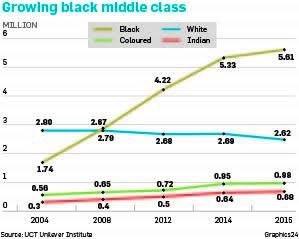 SA Black Middle Class